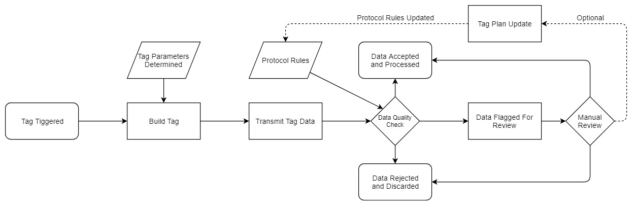 Segment Protocols Flow