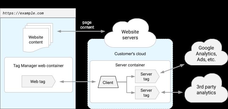New server-side tag management solution