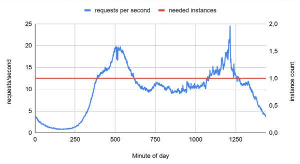 Performance insights Google Tag Manager Server Side